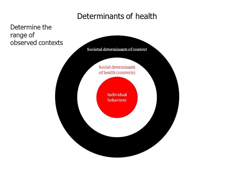 Societal determinants of context Social determinants of health (contexts) Individual behaviors Determine the range of observed contexts Determinants of health