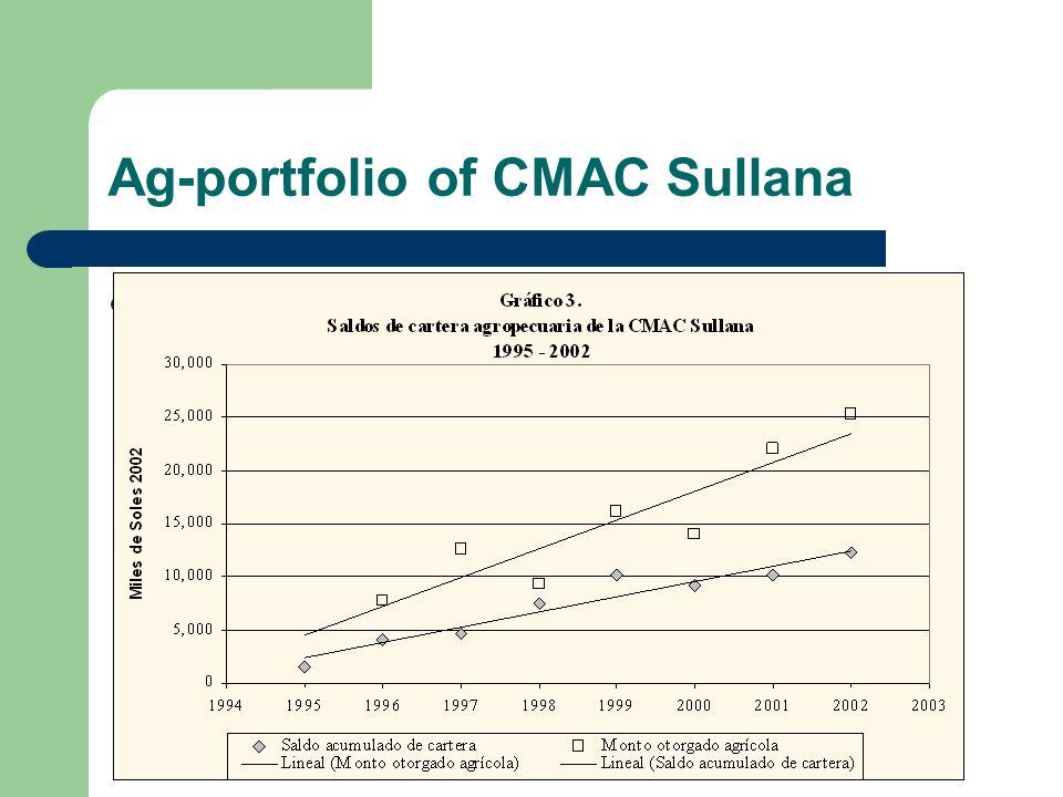 Ag-portfolio of CMAC Sullana Graphe page 41