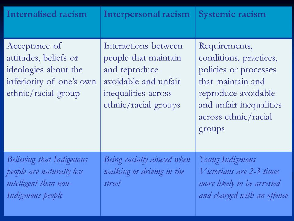 Internalised racismInterpersonal racismSystemic racism Acceptance of attitudes, beliefs or ideologies about the inferiority of one's own ethnic/racial