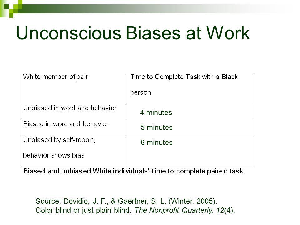 Source: Dovidio, J. F., & Gaertner, S. L. (Winter, 2005).