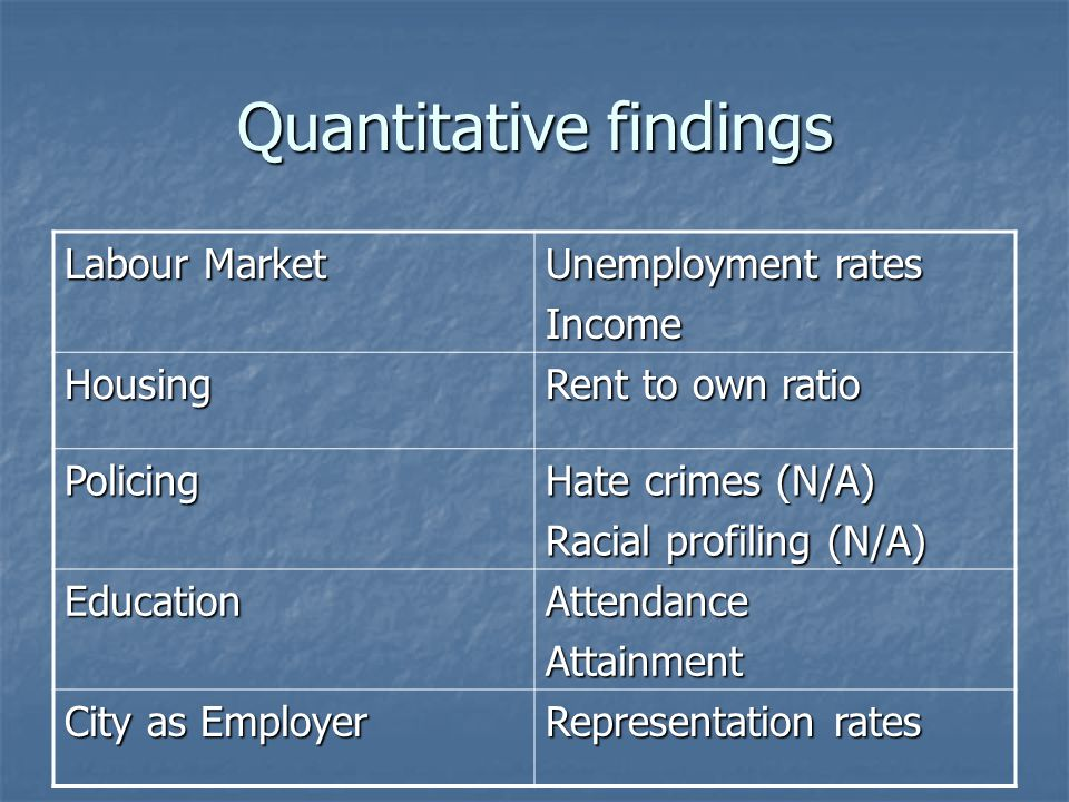 Quantitative findings Labour Market Unemployment rates Income Housing Rent to own ratio Policing Hate crimes (N/A) Racial profiling (N/A) EducationAtt
