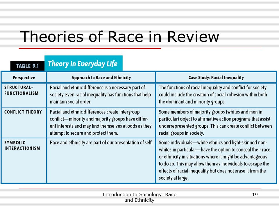 Introduction to Sociology: Race and Ethnicity 19 Theories of Race in Review