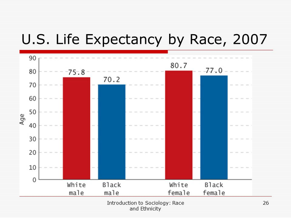 Introduction to Sociology: Race and Ethnicity 26 U.S. Life Expectancy by Race, 2007