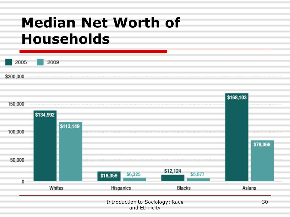 Introduction to Sociology: Race and Ethnicity 30 Median Net Worth of Households