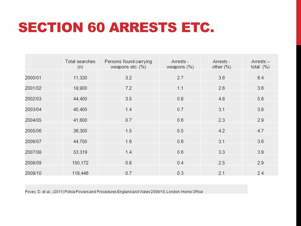 SECTION 60 ARRESTS ETC. Total searches (n) Persons found carrying weapons etc. (%) Arrests - weapons (%) Arrests - other (%) Arrests – total (%) 2000/
