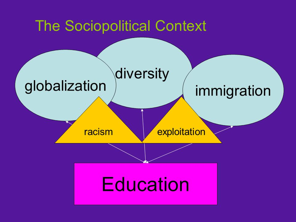 The Sociopolitical Context diversity globalization immigration Education exploitationracism