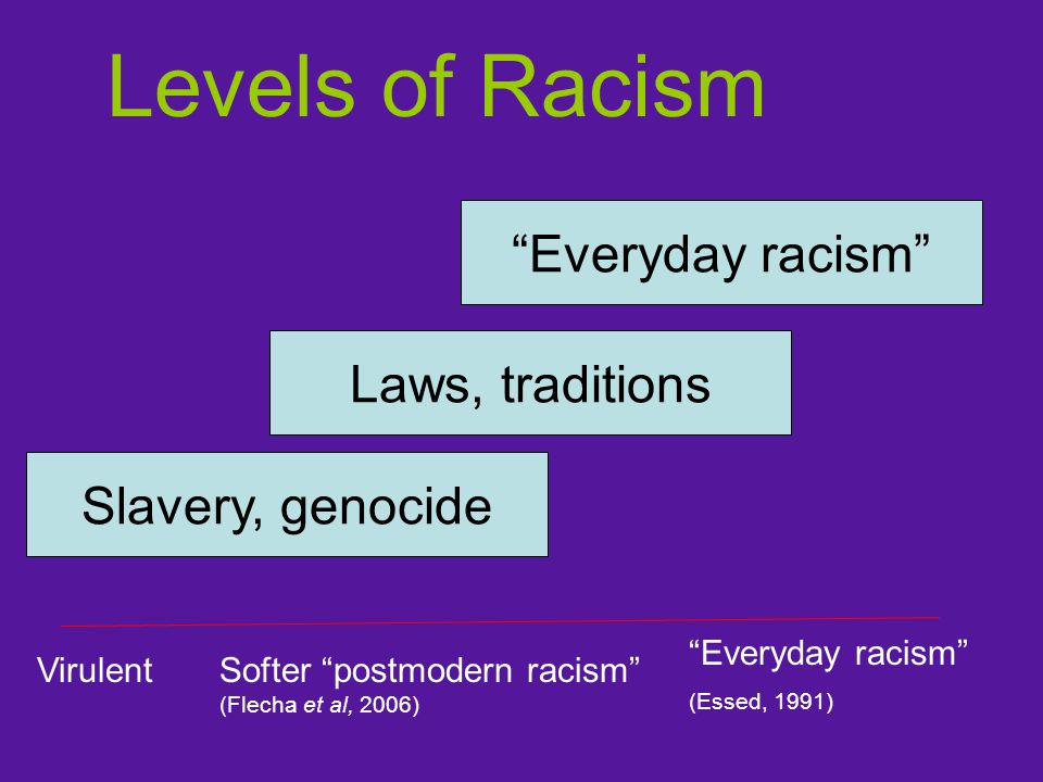 Slavery, genocide Laws, traditions Everyday racism Levels of Racism VirulentSofter postmodern racism (Flecha et al, 2006) Everyday racism (Essed, 1991)
