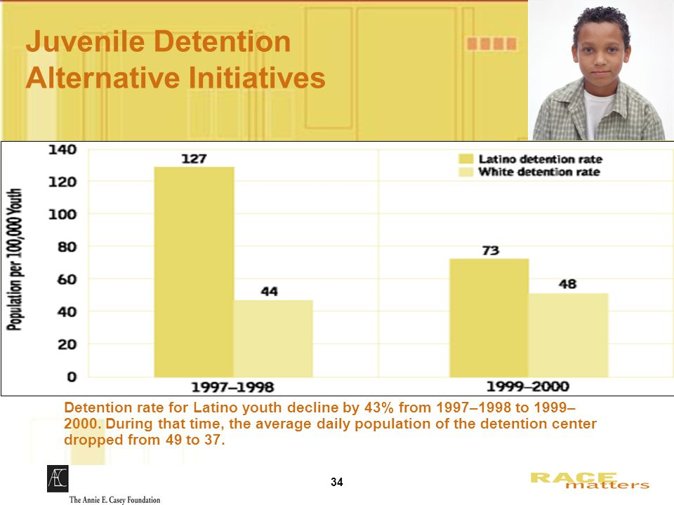 34 Juvenile Detention Alternative Initiatives Detention rate for Latino youth decline by 43% from 1997–1998 to 1999– 2000.