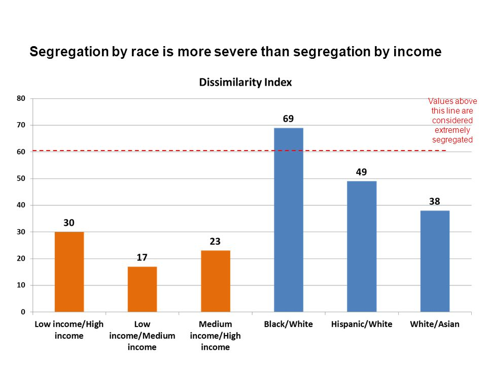 Segregation by race is more severe than segregation by income Values above this line are considered extremely segregated