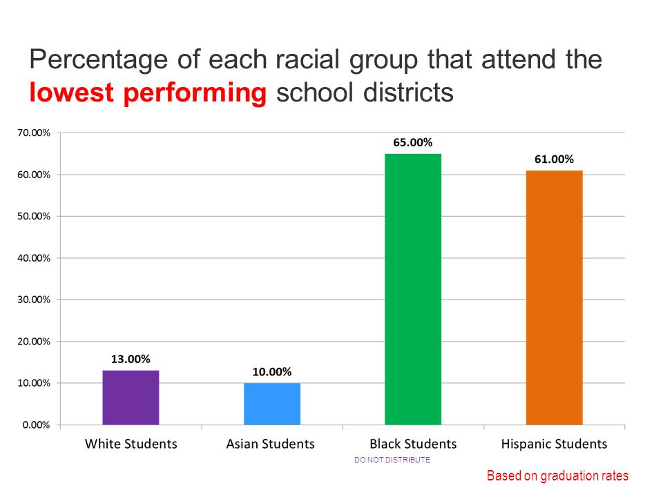 Percentage of each racial group that attend the lowest performing school districts Based on graduation rates DO NOT DISTRIBUTE