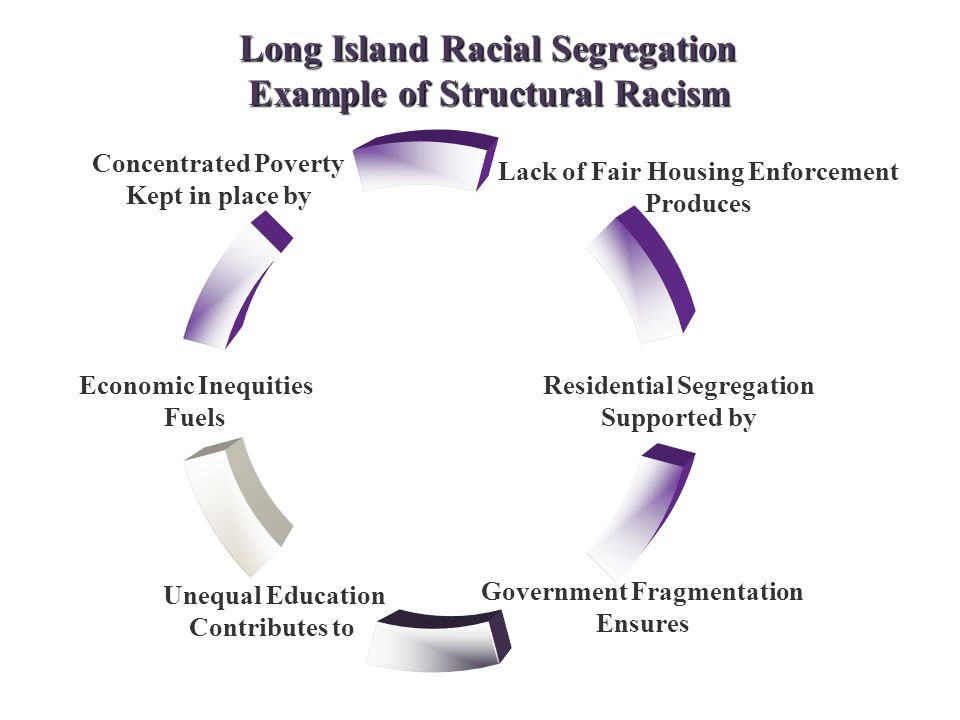 Lack of Fair Housing Enforcement Produces Residential Segregation Supported by Government Fragmentation Ensures Unequal Education Contributes to Economic Inequities Fuels Concentrated Poverty Kept in place by Long Island Racial Segregation Example of Structural Racism