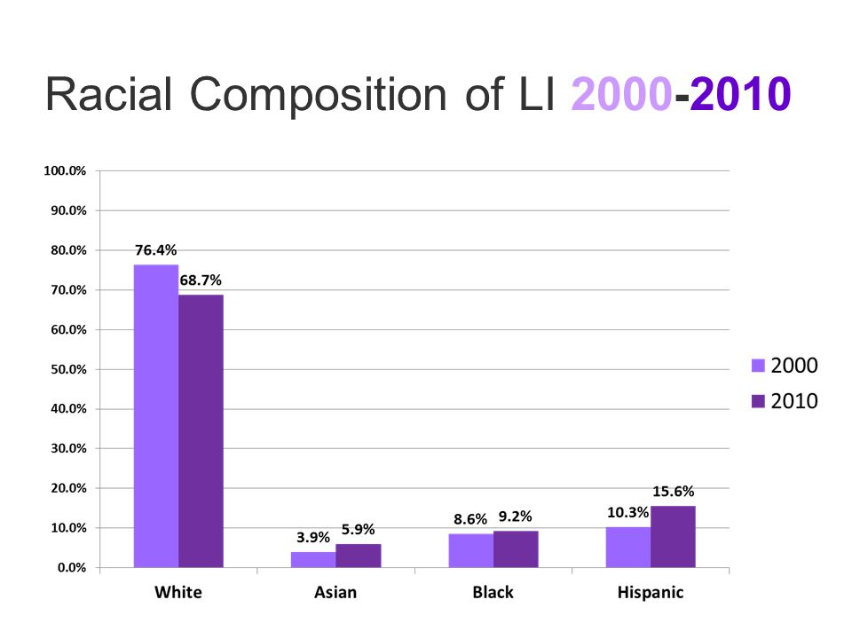 Racial Composition of LI 2000-2010