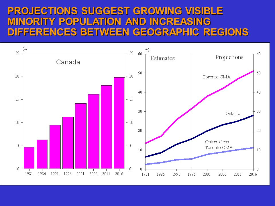 PROJECTIONS SUGGEST GROWING VISIBLE MINORITY POPULATION AND INCREASING DIFFERENCES BETWEEN GEOGRAPHIC REGIONS