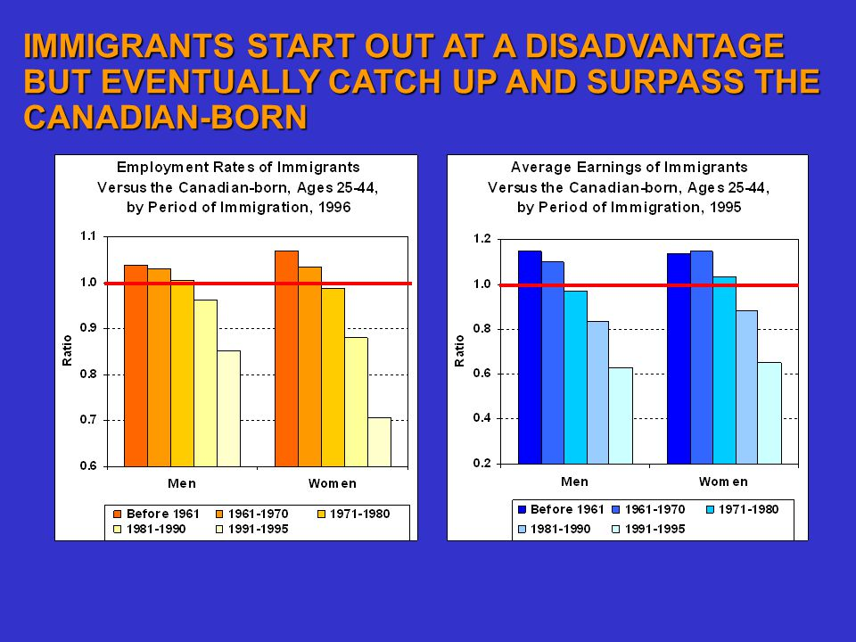 IMMIGRANTS START OUT AT A DISADVANTAGE BUT EVENTUALLY CATCH UP AND SURPASS THE CANADIAN-BORN