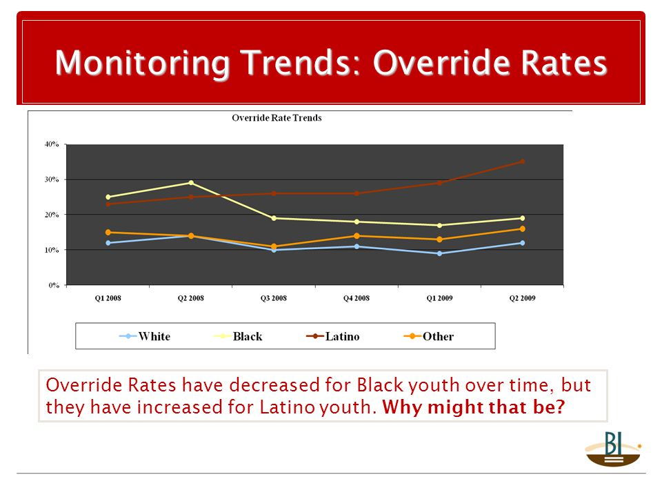 Monitoring Trends: Override Rates Override Rates have decreased for Black youth over time, but they have increased for Latino youth.