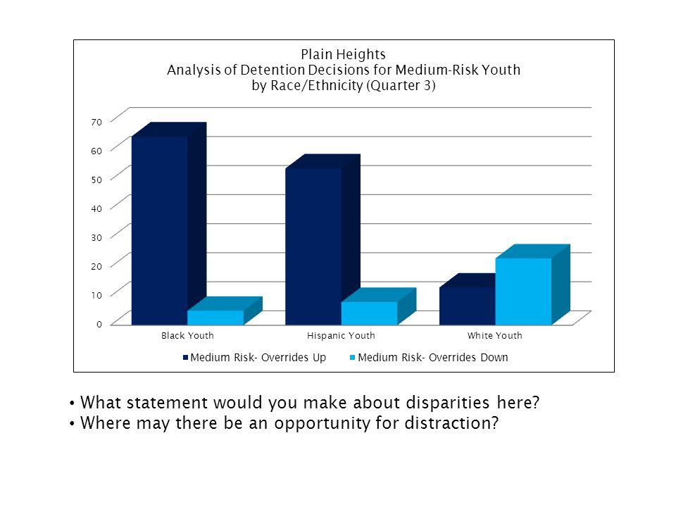 What statement would you make about disparities here? Where may there be an opportunity for distraction?