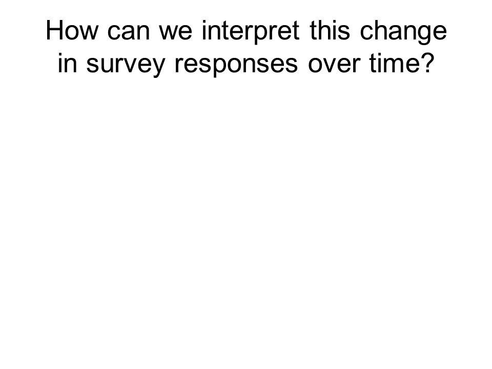 How can we interpret this change in survey responses over time