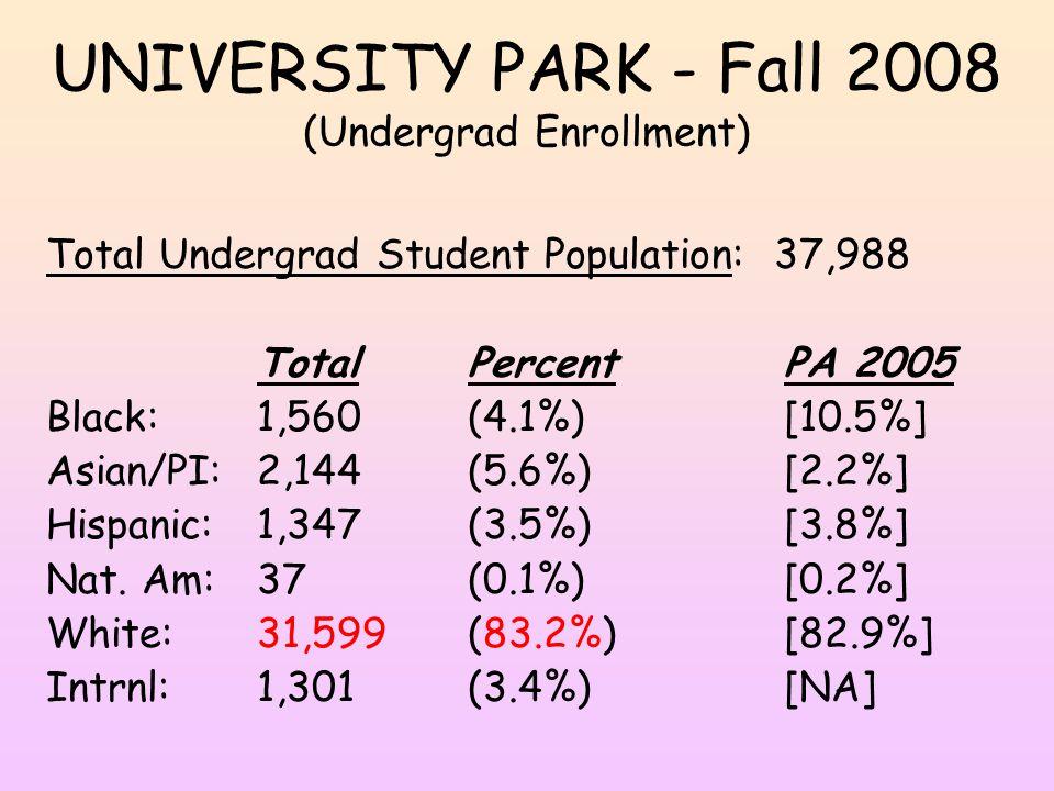 UNIVERSITY PARK - Fall 2008 (Undergrad Enrollment) Total Undergrad Student Population: 37,988 TotalPercentPA 2005 Black:1,560(4.1%)[10.5%] Asian/PI:2,144(5.6%)[2.2%] Hispanic:1,347(3.5%)[3.8%] Nat.