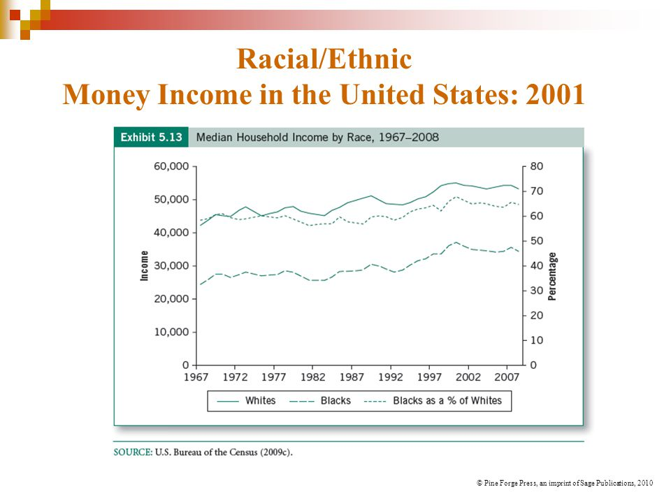 Racial/Ethnic Money Income in the United States: 2001 © Pine Forge Press, an imprint of Sage Publications, 2010