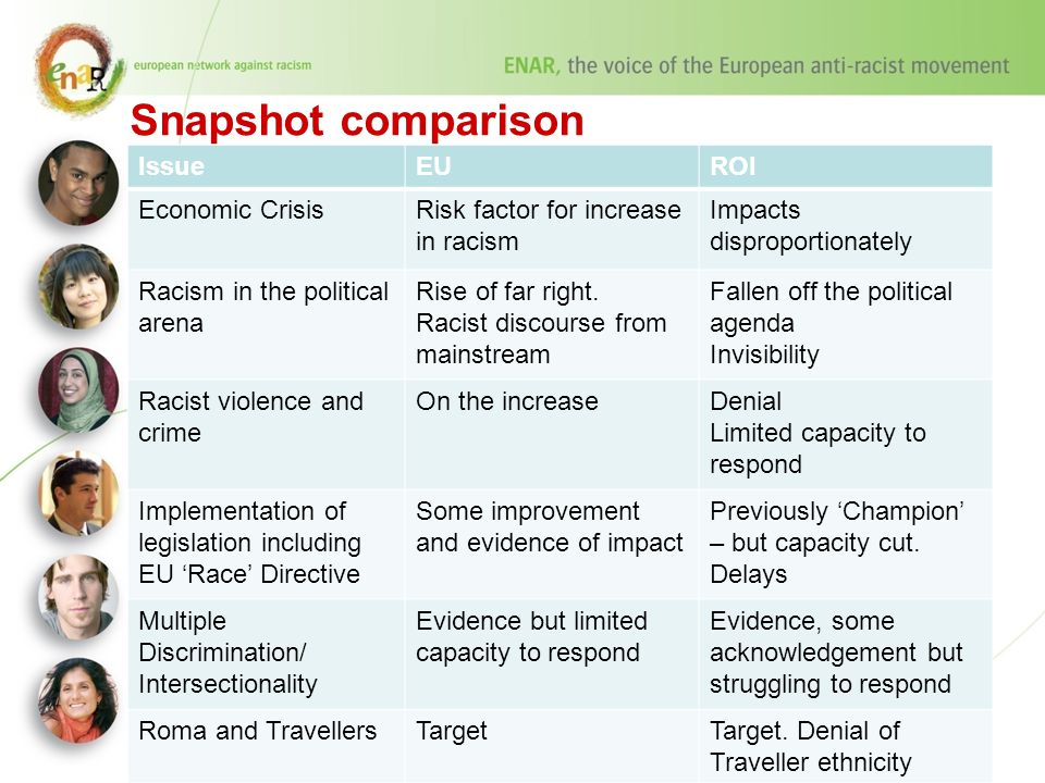 Snapshot comparison IssueEUROI Economic CrisisRisk factor for increase in racism Impacts disproportionately Racism in the political arena Rise of far right.