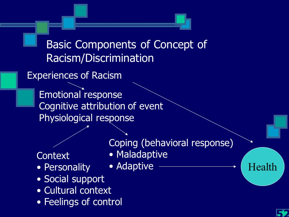 52 Basic Components of Concept of Racism/Discrimination Experiences of Racism Emotional response Cognitive attribution of event Physiological response