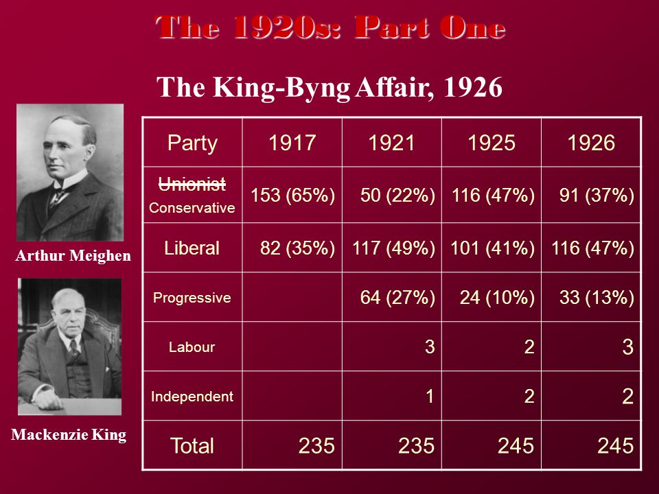 The King-Byng Affair, 1926 Party1917192119251926 Unionist Conservative 153 (65%)50 (22%)116 (47%)91 (37%) Liberal82 (35%)117 (49%)101 (41%)116 (47%) Progressive 64 (27%)24 (10%)33 (13%) Labour 32 3 Independent 12 2 Total235 245 The 1920s: Part One Arthur Meighen Mackenzie King