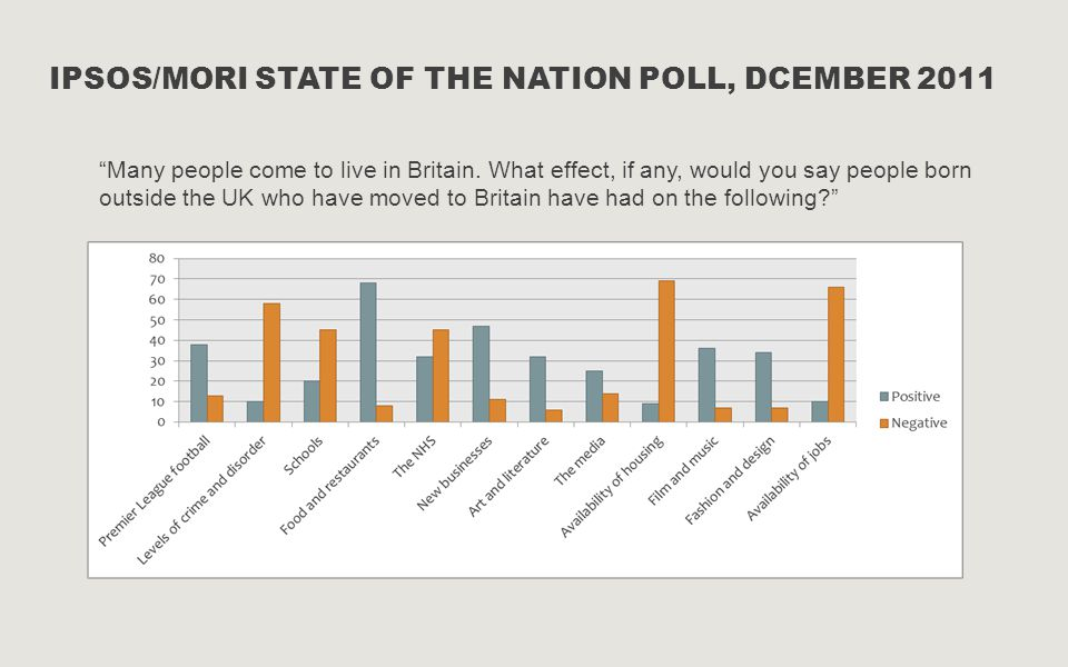 IPSOS/MORI STATE OF THE NATION POLL, DCEMBER 2011 Many people come to live in Britain.