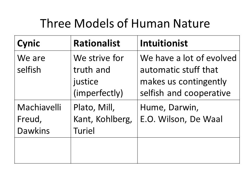Three Models of Human Nature CynicRationalistIntuitionist We are selfish We strive for truth and justice (imperfectly) We have a lot of evolved automatic stuff that makes us contingently selfish and cooperative Machiavelli Freud, Dawkins Plato, Mill, Kant, Kohlberg, Turiel Hume, Darwin, E.O.