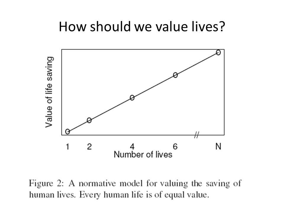 How should we value lives