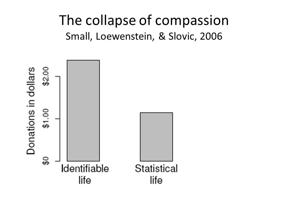 The collapse of compassion Small, Loewenstein, & Slovic, 2006