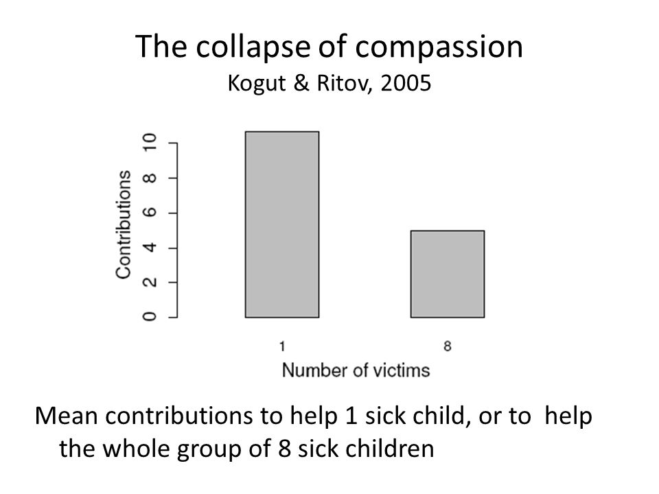 The collapse of compassion Kogut & Ritov, 2005 Mean contributions to help 1 sick child, or to help the whole group of 8 sick children