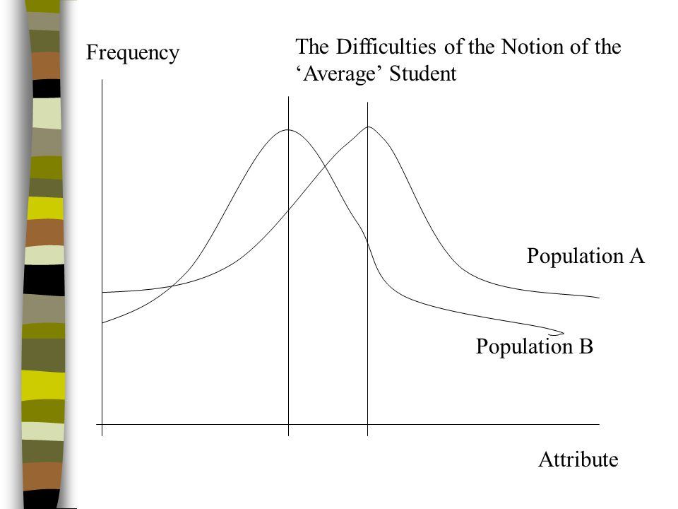 Frequency Attribute Population A Population B The Difficulties of the Notion of the 'Average' Student