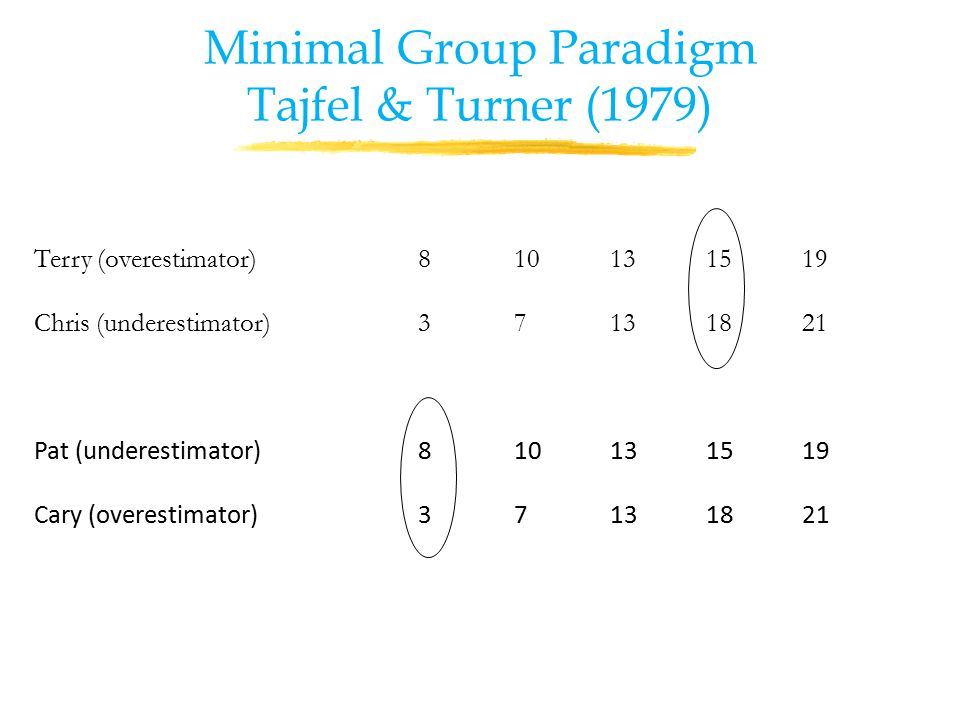 Terry (overestimator)810131519 Chris (underestimator)37131821 Pat (underestimator)810131519 Cary (overestimator)37131821 Minimal Group Paradigm Tajfel & Turner (1979)
