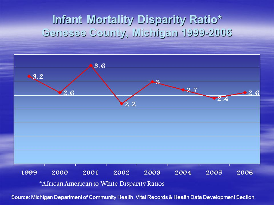 Infant Mortality Disparity Ratio* Genesee County, Michigan 1999-2006 *African American to White Disparity Ratios Source: Michigan Department of Commun