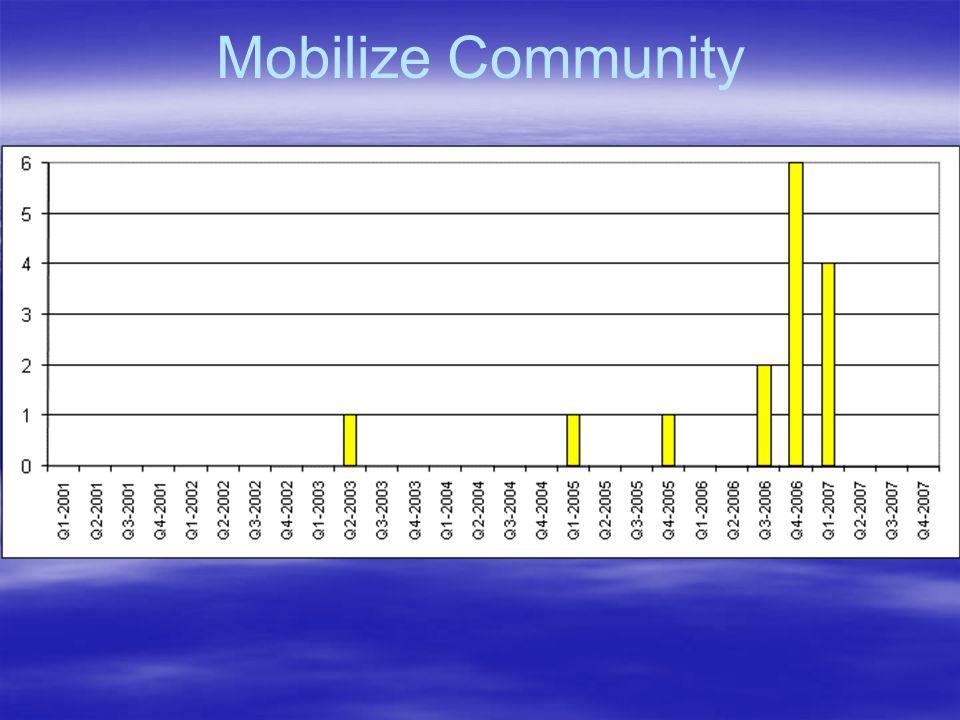 Mobilize Community