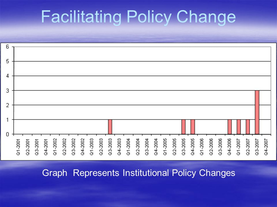 Facilitating Policy Change Graph Represents Institutional Policy Changes