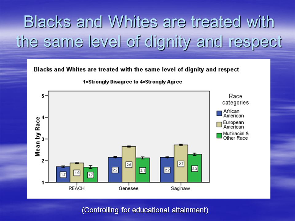 Blacks and Whites are treated with the same level of dignity and respect (Controlling for educational attainment)