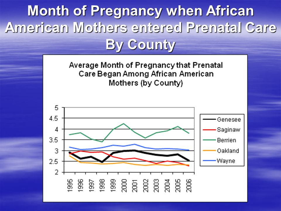 Month of Pregnancy when African American Mothers entered Prenatal Care By County