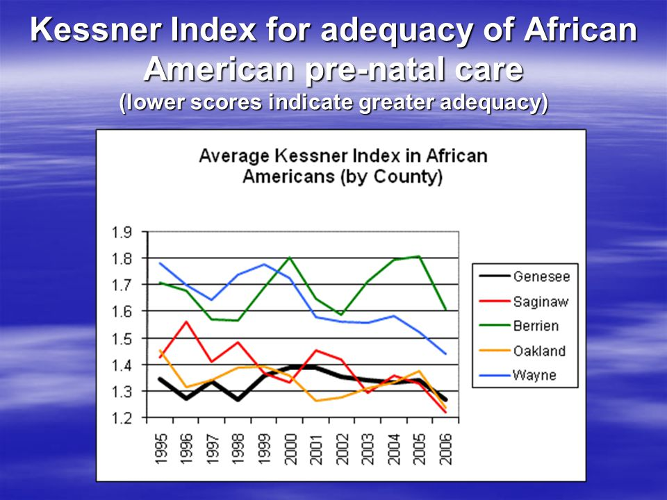 Kessner Index for adequacy of African American pre-natal care (lower scores indicate greater adequacy)
