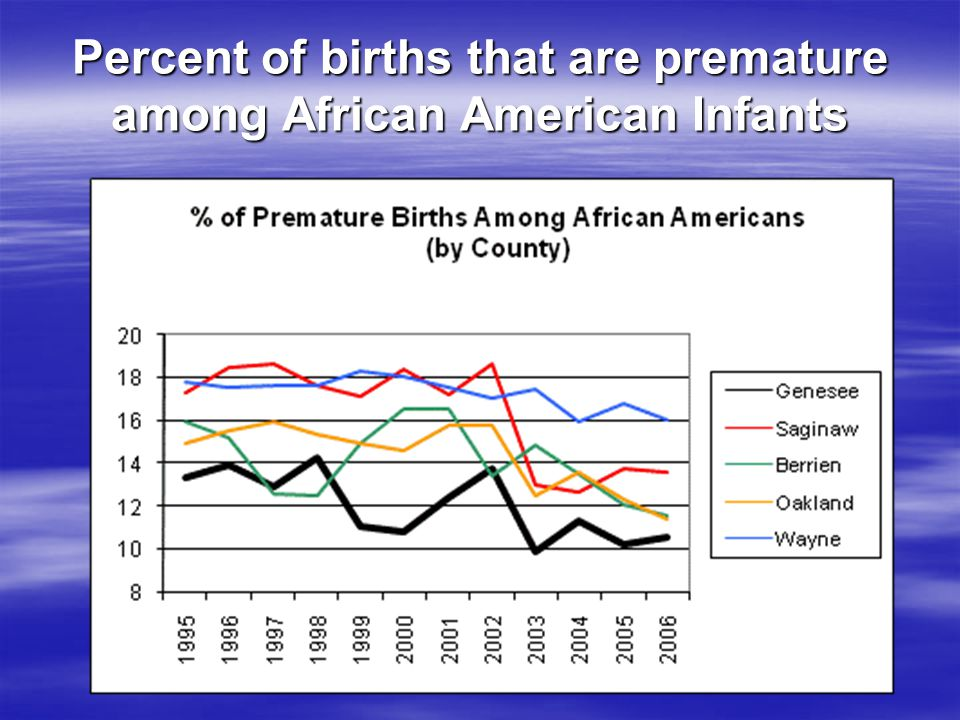 Percent of births that are premature among African American Infants