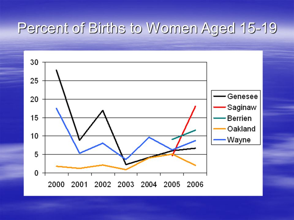 Percent of Births to Women Aged 15-19