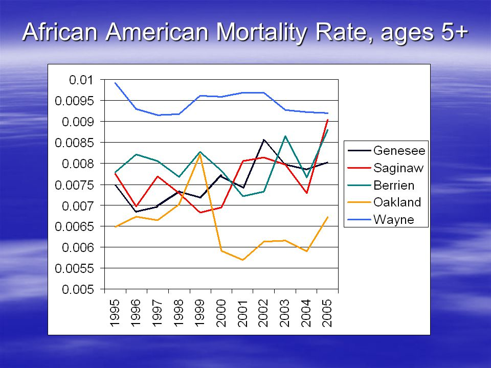 African American Mortality Rate, ages 5+