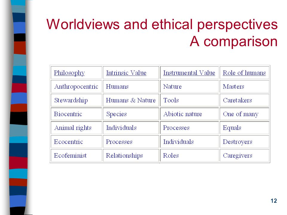 11 Worldviews and Ethical Perspectives Biocentrism (life-centered), Animal Rights, and Ecocentrism (ecologically-centered) n Biocentrism: biodiversity is the highest ethical value in nature n Animal rights supporters focus on the individual n Ecocentrism: whole is more important than individual animal Ecofeminism n Warren, Shiva, Merchant, Ruether, and King n A network of personal relationships