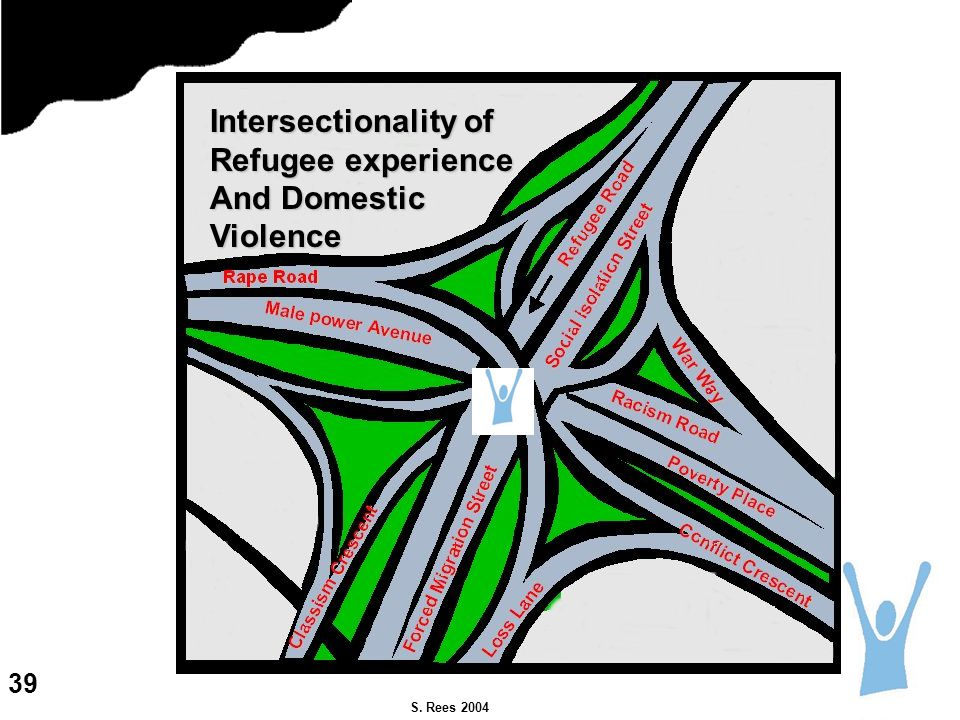S. Rees 2004 Intersectionality of Refugee experience And Domestic Violence 39