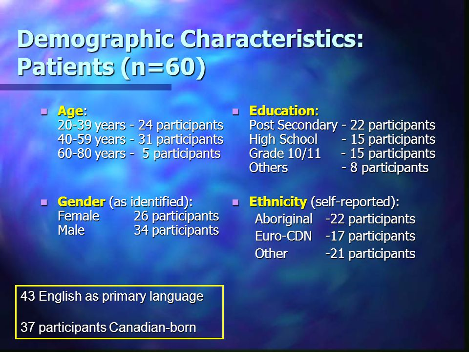 Demographic Characteristics: Patients (n=60) Age: 20-39 years - 24 participants 40-59 years - 31 participants 60-80 years - 5 participants Age: 20-39 years - 24 participants 40-59 years - 31 participants 60-80 years - 5 participants Gender (as identified): Female 26 participants Male 34 participants Gender (as identified): Female 26 participants Male 34 participants Education: Post Secondary - 22 participants High School - 15 participants Grade 10/11 - 15 participants Others - 8 participants Ethnicity (self-reported): Aboriginal -22 participants Euro-CDN-17 participants Other-21 participants 43 English as primary language 37 participants Canadian-born
