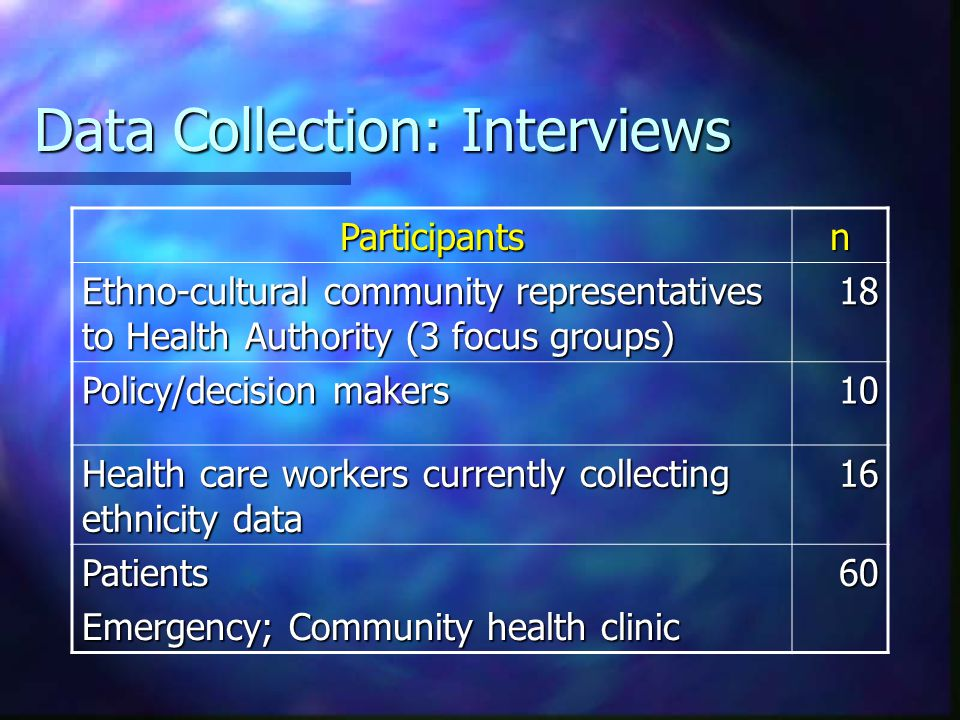 Data Collection: Interviews Participantsn Ethno-cultural community representatives to Health Authority (3 focus groups) 18 Policy/decision makers 10 Health care workers currently collecting ethnicity data 16 Patients Emergency; Community health clinic 60
