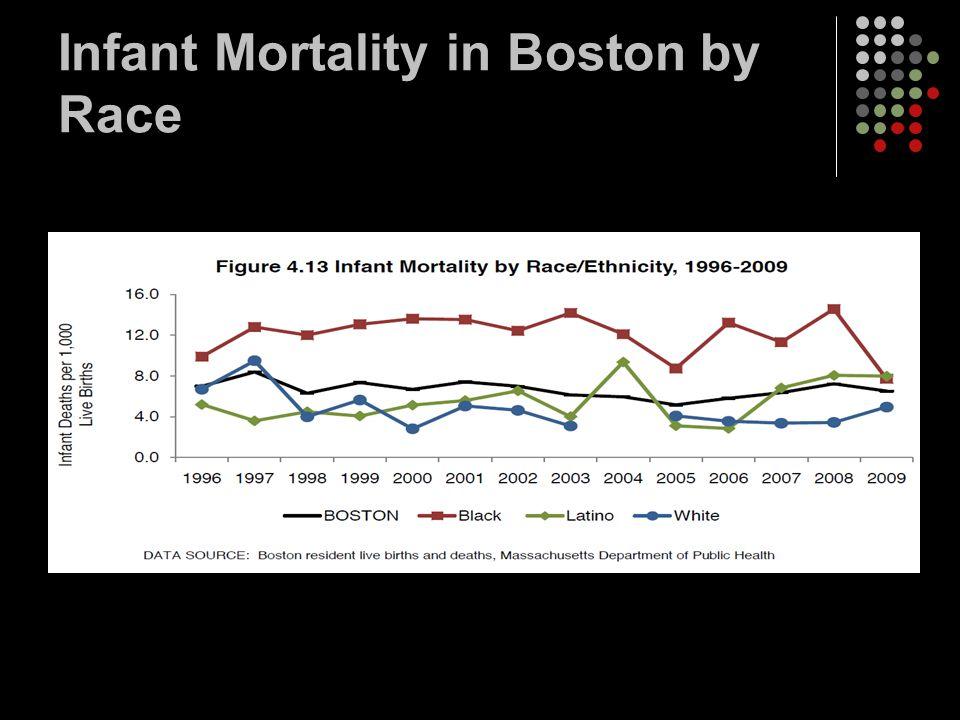 Infant Mortality in Boston by Race