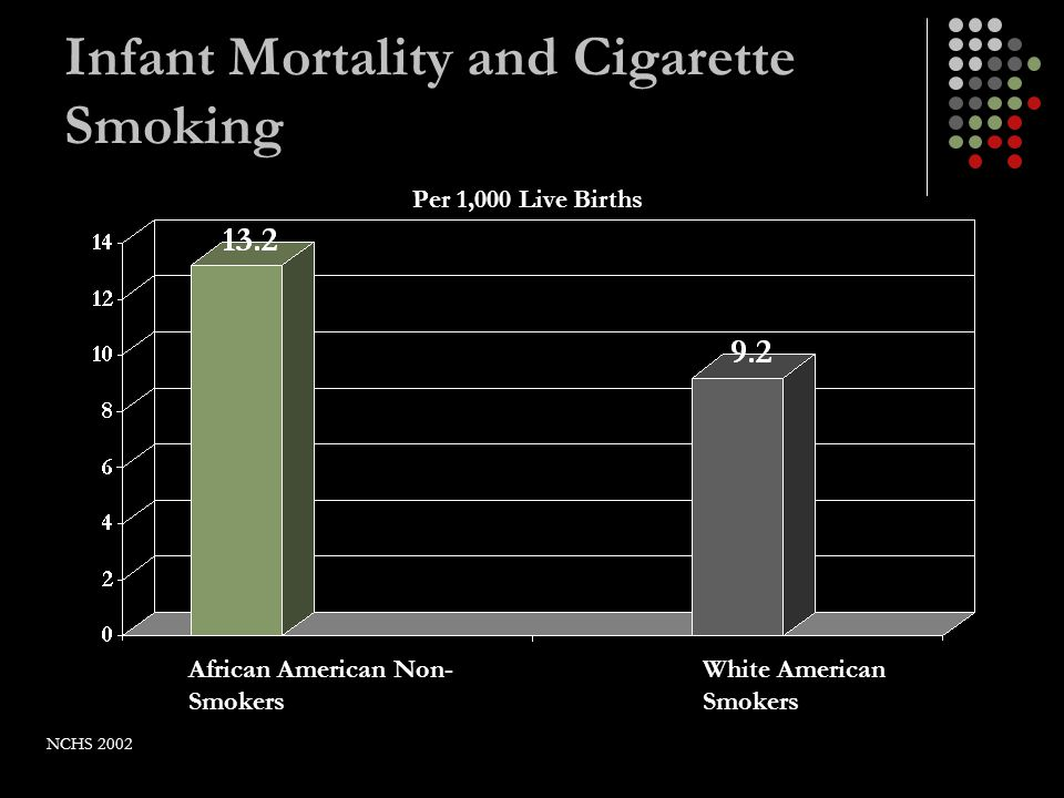 Infant Mortality and Cigarette Smoking African American Non- Smokers White American Smokers Per 1,000 Live Births NCHS 2002