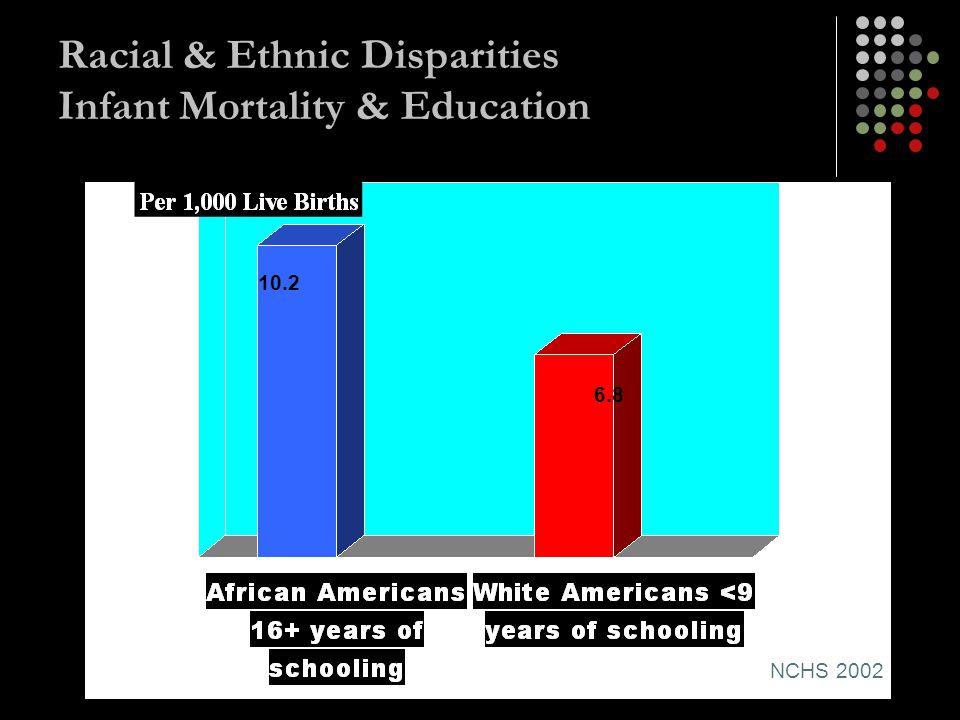 Racial & Ethnic Disparities Infant Mortality & Education NCHS 2002 10.2 6.8