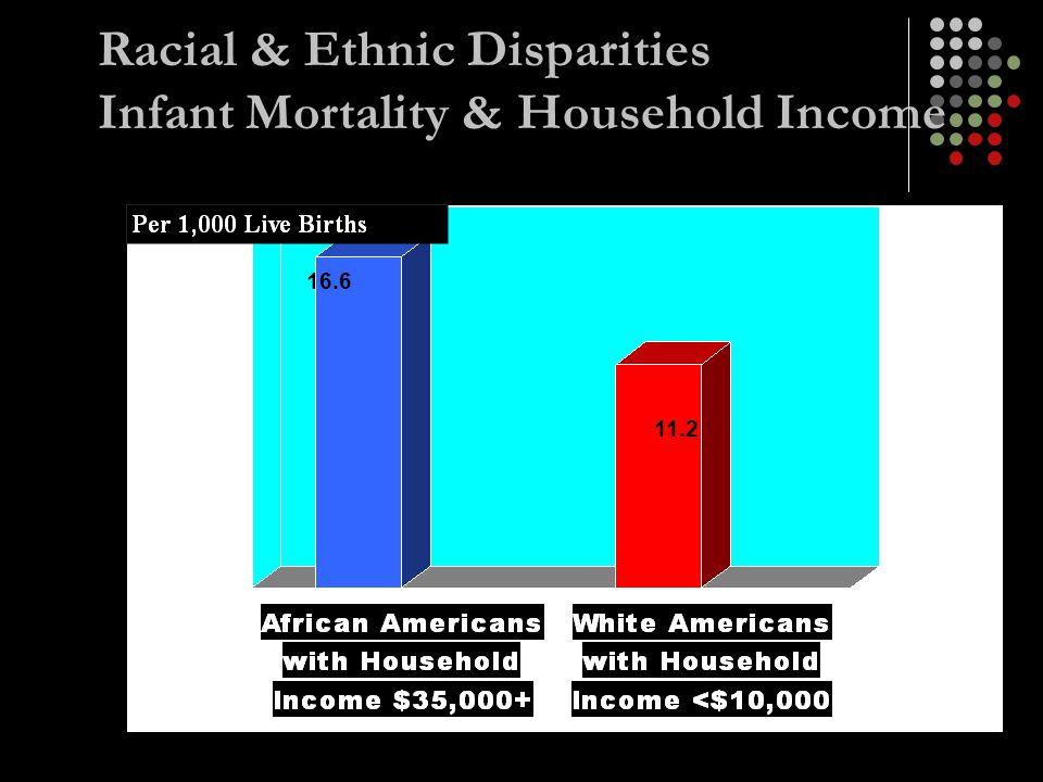 Racial & Ethnic Disparities Infant Mortality & Household Income 16.6 11.2